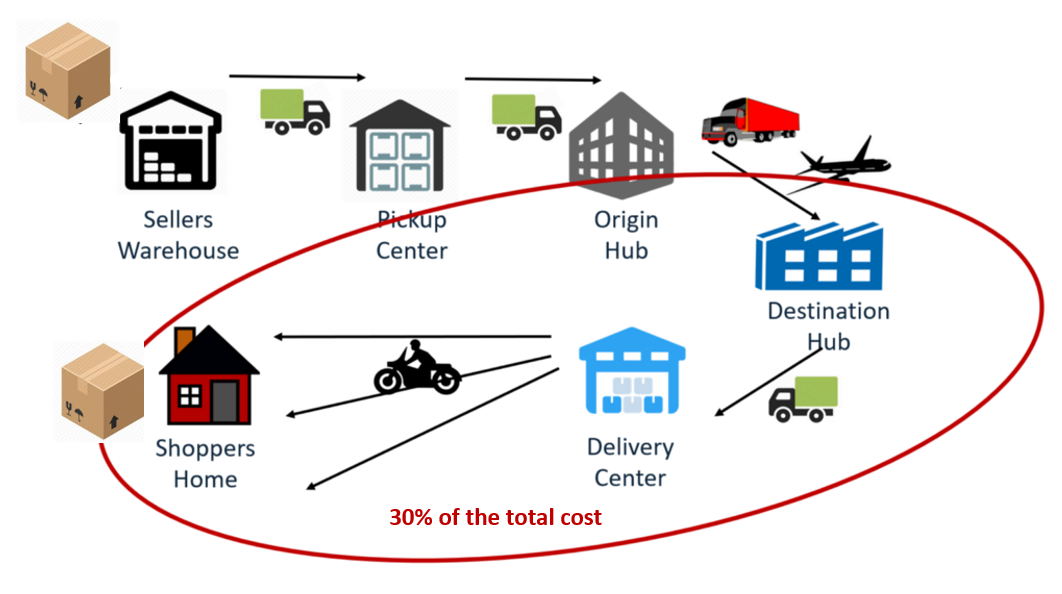 """Figure 3: The """"last mile cost"""" in India is ~30% of the total cost of delivery"""